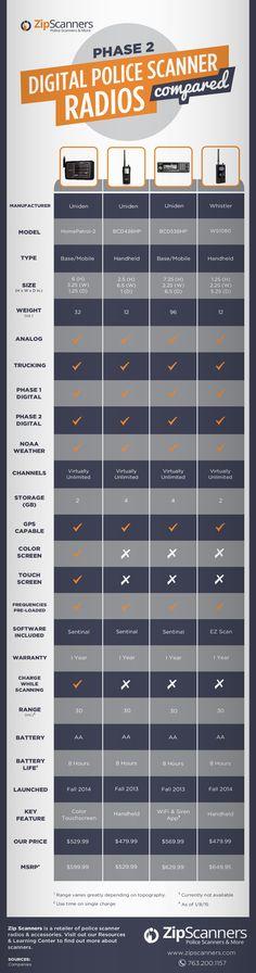 Phase 2 Digital Police Scanner Radio Comparison