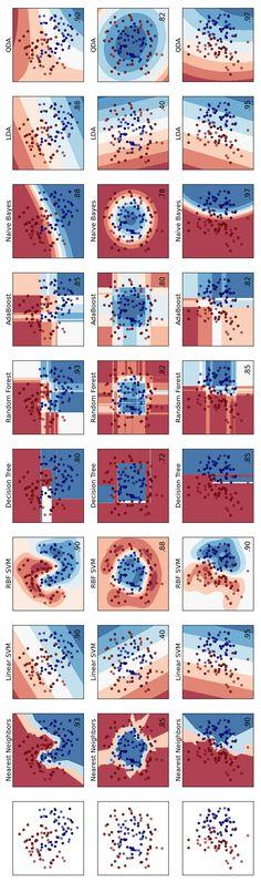 classifiers comparison http://scikit-learn.org/stable/auto_examples/plot_classifier_comparison.html
