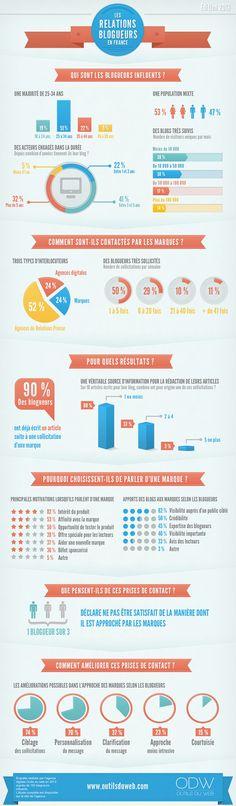 InfographieBlogsEtMarques [Infographie] Les blogueurs en France et leurs relations avec les marques