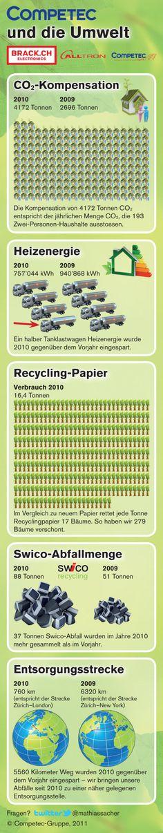 So eine lange Infografik macht sich auch noch gut auf dem eigenen Board, finde ich :-) //Brack.ch, die Competec-Gruppe und die Umwelt – Infografik zur Umweltbilanz 2010