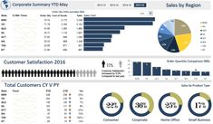 Excel Dashboard Examples and Template Files — Excel Dashboards VBA and Dashboard Interface, Kpi Dashboard Excel, Financial Dashboard, Dashboard Reports, Sales Dashboard, Dashboard Design, Free Dashboard Templates, Dashboard Examples, Cv Template