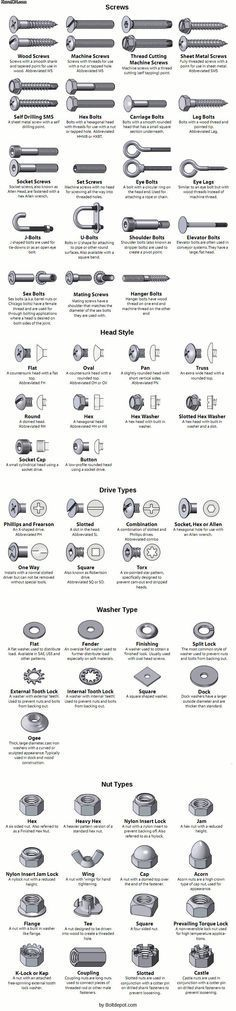 Love this tool info - all the details on nuts and bolts (and screws and washers)