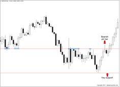 GBPUSD bearish pin bar at key resistance on the daily chart