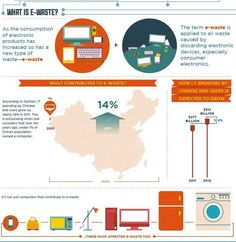 Visualizing The World's E-Waste Problem   Co.Exist: World changing ideas and innovation