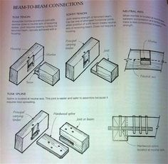 timber framing joints - - Yahoo Image Search Results