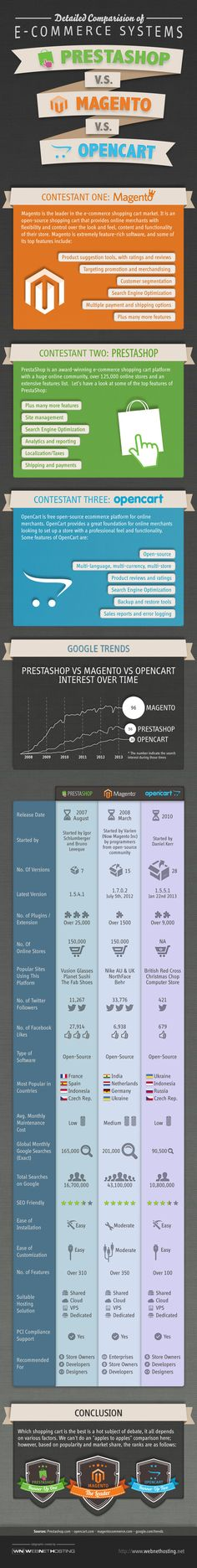 Prestashop Vs Magento Vs Opencart Comparison with detailed infographic with some interesting statistics and differences highlighted.