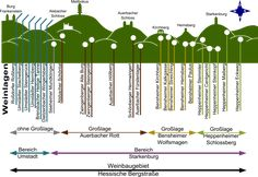 Hessische Bergstrasse - eine Präsentation des Weinanbaugebiets (2013) Burg Frankenstein, Bar Chart, Wine, Round Round, Bar Graphs