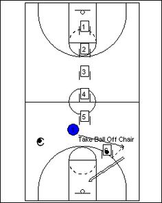 Want to become a better point guard? Below are some of the best and most effective basketball drills for point guards because they will help improve y Basketball Games For Kids, Basketball Tricks, Basketball Practice, Basketball Is Life, Basketball Workouts, Basketball Skills, Basketball Players, Basketball Shooting, Xavier Basketball
