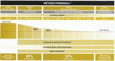 O QUE É DIETA PROTEINADA PELO MÉTODO PRONOKAL ?Dieta Proteinada pelo Método Pronokal. As dietas de calorias muito baixas datam de 1929 e, desde então, foram agupadas segundo o termo Very-Low-Calorie Diets ou VLCD.  Entre 1966 e 1967, Bollinger e Apfelbaum introduziram o conceito de VLCD com suplementos para controlar os efeitos secundários da dieta.