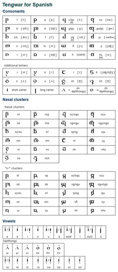 """This is a method of writing Spanish using Tolkien's Tengwar alphabet devised by Edvin. He has based his method on Quenya and believes it is a more efficent system than other methods, which are based on Sindarin and have many """"dead letters"""". (...)"""