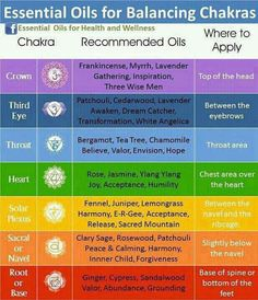 Young Living Essential Oils and corresponding chakras for balance. I personally have been working on the Chakra or Throat Chakra. Essential Oils For Chakras, Essential Oil Uses, Doterra Essential Oils, Ayurveda, Young Living Oils, Young Living Essential Oils, Les Chakras, Body Chakras, Chakra Balancing