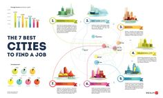 The 7 best Cities to find a job in the USA. #infographics    http://ring.resumup.com/the-7-best-cities-to-find-a-job-in-the-usa-in