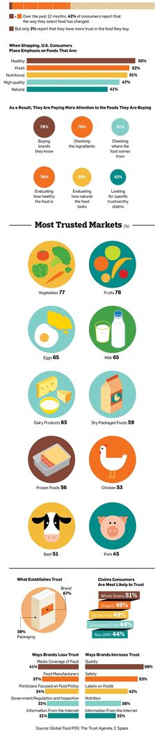 Infographic: How Branding and Packaging Affect the Way Consumers Trust Food | Adweek