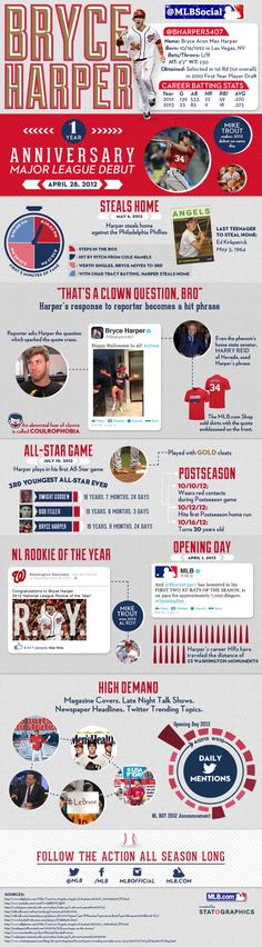 MLB Social - Infographic on the Anniversary of Bryce Harper's MLB debut Nationals Baseball, Sports Baseball, Sports Teams, Bryce Harper, Sports Marketing, Mike Trout, The Outfield, Washington Nationals, Team Player