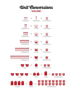 A Unit Conversions kitchen art poster I designed for www.chefevelyn.com. A cooking aid for your kitchen wall that looks good!
