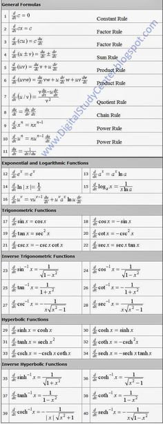 Basic Rules of Differentiation Digital Study Center Algebra Formulas, Physics Formulas, Physics And Mathematics, Differentiation Formulas, Math Vocabulary, Maths Algebra, Calculus, Math Math, Maths Solutions
