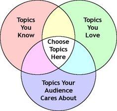 The Secret of Choosing Successful Speech Topics, by @Andrew Dlugan
