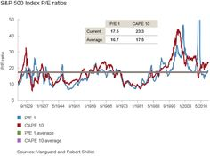 US Equity Valuations, S&P 500 as a Proxy