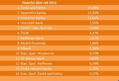 Financování dřevostaveb RD Rýmařov - hypotéky, stavební spoření a další rady | Dřevostavby Uspornedomy.cz