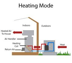 Indirect water heater in gardendale al the more you know pinterest diagram of a heat pump operating ccuart Choice Image