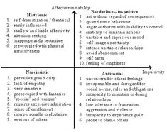 Cluster B Personality Disorders Understanding the madness