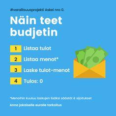 Näin teet budjetin – Varallisuusprojekti Chart
