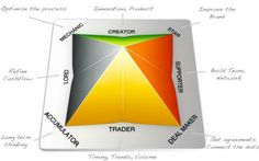 Wealth Dynamics-The Eight Wealth Profiles of Wealth Dynamics