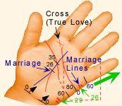 palmistry diagram marriage line refrigeration pressure switch wiring lines female hand places to visit pinterest timing of travel and