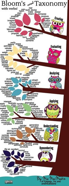 Awesome list of verbs to use for revised Bloom's Taxonomy