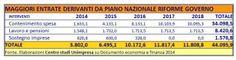 Fisco: dal piano del Governo stangata di 44 miliardi