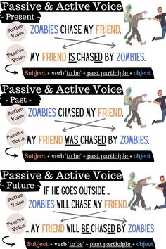 What is the difference between passive and active voice? Here is a clear visual guide that shows them in each tense - the past - the present - the future & the continuous. Click on the picture for an easy-to-follow lesson and worksheet on all the passive and active voice. Esl Grammar, Teaching English Grammar, Grammar Lessons, Reported Speech, Active Voice, Essay Writing Skills, Subject And Verb, Lesson Plans, The Voice