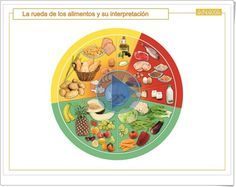 La rueda de los alimentos y su interpretación (Presentación interactiva de la Editorial Anaya)