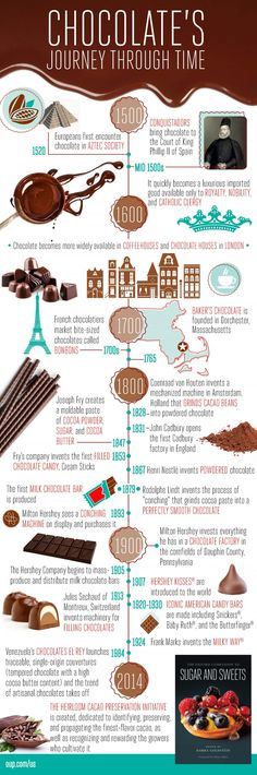 Presented in one infographic for your convenience--the long and complex history of chocolate. And now suddenly you are craving cocoa. Chocolate House, Bakers Chocolate, I Love Chocolate, Chocolate Shop, Chocolate Factory, How To Make Chocolate, Wonka Chocolate, British Candy, Cocoa