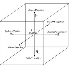 Cube of Space: Virtues and Vices as Planetary Contrary Qualities: Seven Deadly Sins