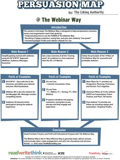 Persuasion Map through #Webinars via @thewebinarway