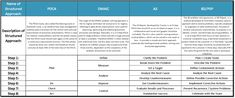 PDCA A3 DMAIC 8D problem solviing probleemoplossing