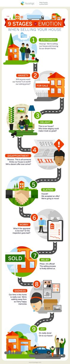 9 Powerful Feelings Youll Probably Have When You Sell - Home Selling - Ideas of House Buying - - Selling your home can be an emotional experience. 9 Feelings That are Totally Normal When You Sell Your House Selling Home By Owner, Home Selling Tips, Selling Your House, Real Estate Information, Real Estate Tips, Selling Real Estate, Mortgage Calculator, Mortgage Tips, Sell Your House Fast