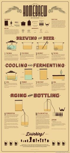 Home Brewing infographic Beer mxm Home Brewery, Home Brewing Beer, Craft Bier, Brew Your Own, Homemade Beer, How To Make Beer, How To Brew Beer, Beer Recipes, Homebrew Recipes