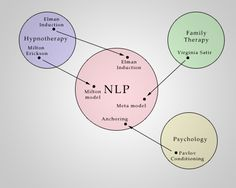 Mapping-across-NLP Nlp Coaching, Life Coaching, Milton Erickson, Nlp Techniques, Workshop, Spiritual Coach, Hypnotherapy, Communication Skills, Project Management