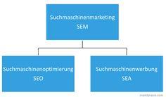 Die Teilbereiche des SEM: SEO und SEA