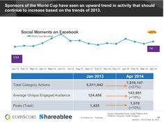 El mundial tuvo resultados que duplicaron el crecimiento y las audiencias se quedaron!