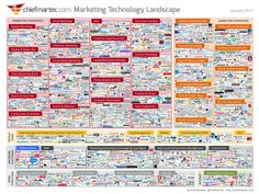 What does the marketing technology industry look like? Well, if you want a visual, look no further than the marketing technology landscape infographic. Marketing En Internet, The Marketing, Marketing Tools, Content Marketing, Online Marketing, Social Media Marketing, Marketing Companies, Marketing Software, Mobile Marketing