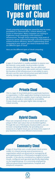 Different Types of Cloud Computing Types Of Cloud Computing, Network Infrastructure, Different Types, Need To Know, Infographic, Public, Clouds, Technology, Business