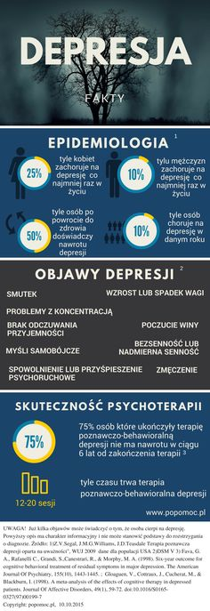 Na depresję w ciągu swojego życia zachoruje ok. 25% kobiet i 10 % mężczyzn. W danej chwili cierpi na nią od 7 do 10% osób. Colleges For Psychology, Psychology Facts, Sad Wallpaper, Midwifery, Life Goals, Good To Know, Einstein, Mental Health, Coaching