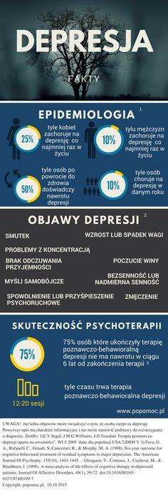 Na depresję w ciągu swojego życia zachoruje ok. 25% kobiet i 10 % mężczyzn. W danej chwili cierpi na nią od 7 do 10% osób.