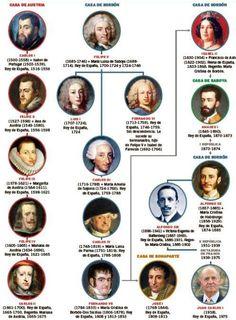 Las abdicaciones de los reyes de España, de Carlos I a Juan Carlos | la-aventura-de-la-historia | EL MUNDO