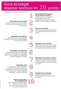 Synthèse de votre stratégie réseaux sociaux - 10 points - Valérie Demont - Marketing & réseaux sociaux : conseils, formation, coaching