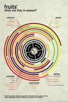robnapierdesign: Infographics that display when fruit is in season