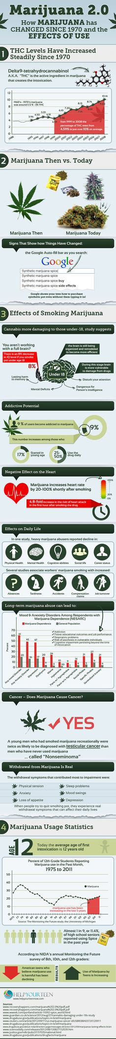Understanding Long Term Effects Of Marijuana Use In Teens
