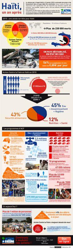 Haiti infographie